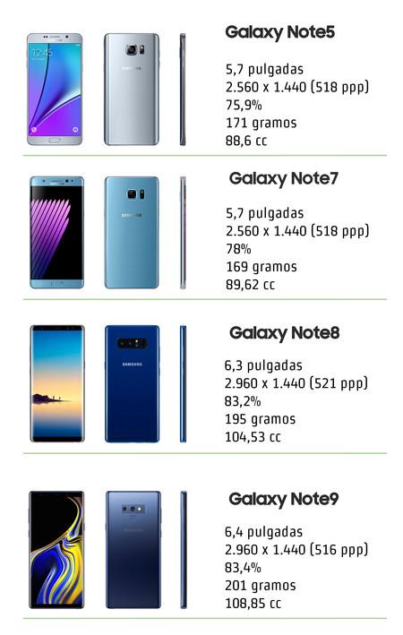 Samsung Galaxy Note, evolución 2015-1018