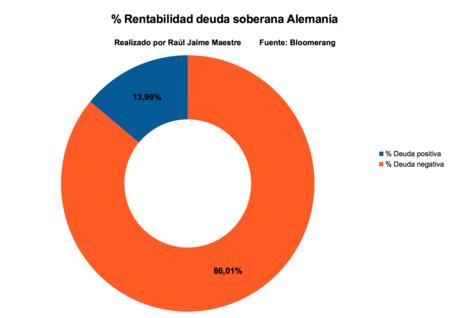 Rentabilidad Deuda Soberana Alemania