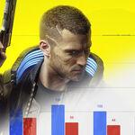Cyberpunk 2077 catapulta a CD Projekt a beneficios récord. Casi tres veces más de lo conseguido en el lanzamiento de The Witcher 3