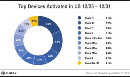 Activaciones Iphone Navidad