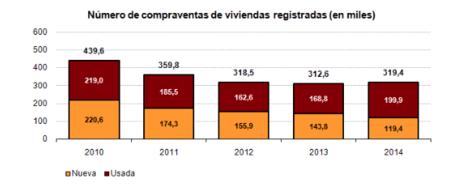La venta de viviendas repunta en 2014, ¿es el fin de la crisis del sector?