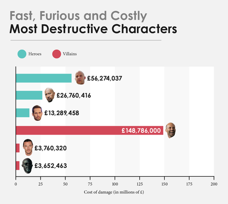 Uk Fast And Furious Cost Of Damage By Character