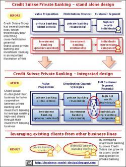 Los banqueros personales