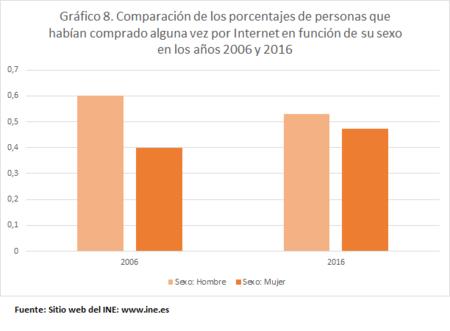 Compra Internet Hombres Mujeres 2006 2016