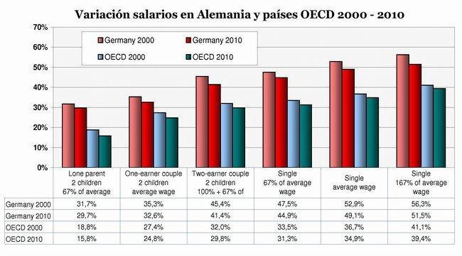 Variacion Salarios Alemania 2000-2010