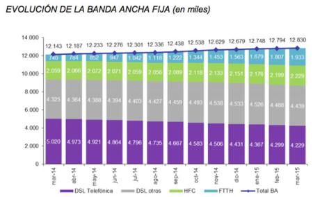 Evolución Banda Ancha fija