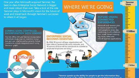 La mitad de las empresas usarán las redes sociales para mejorar comunicación interna según Microsoft