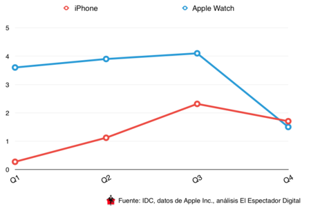 Iphone Vs Apple Watch
