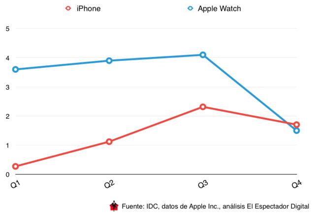 Iphone Vs Apple™ Watch