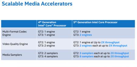 Intel Broadwell U Intel Hd Graphics