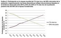 Nuevo informe Oxfam: El 1% más rico posee más de la mitad de la riqueza mundial
