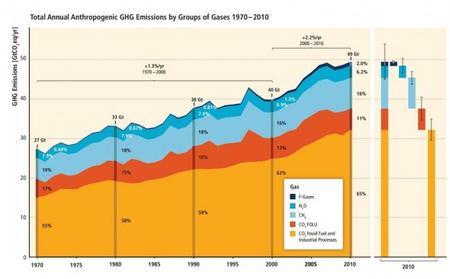 IPCC Informe emisiones de gases