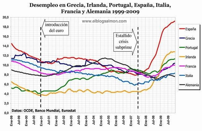 Desempleo en Europa 1999-2009