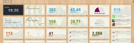 Ducksboard, todos tus indicadores de un vistazo