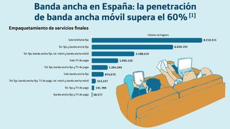 Uno de cada cinco españoles ha comprado por Internet en los últimos tres meses