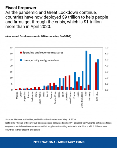 Revised Fiscal Firepower Eng May 11 Image Fm Chap 1 Chart 2 2 600x757