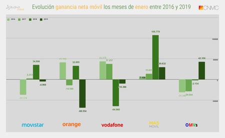 Evolucion Ganancia Neta Movil Los Meses De Enero Entre 2016 Y 2019