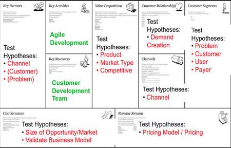 Cómo es el Customer Development aplicado a la pyme (I)