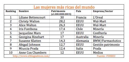 Las mujeres más ricas del mundo - 2013