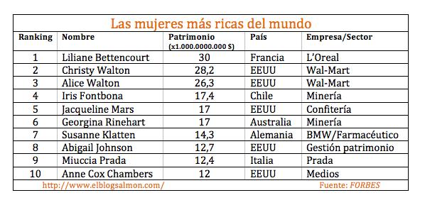 Mujeres más ricas del mundo 2013