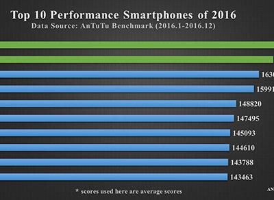 Los iPhones 7 se erigen como los smartphones de 2016 con mejor puntuación en AnTuTu