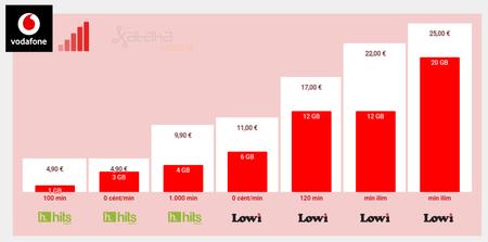 Mejores Tarifas Moviles De Contrato Con Cobertura Vodafone