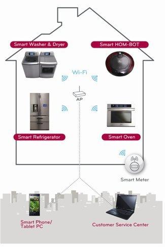 LG Thinq tomará el control de nuestros hogares digitales
