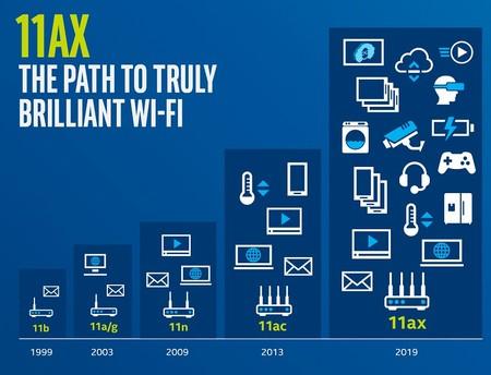 Gráfico Wifi 6 de Intel evolución