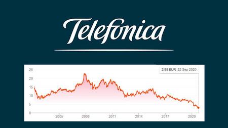 Telefónica cotiza en mínimos de los últimos 25 años: por primera vez se queda fuera del top 10 de empresas españolas
