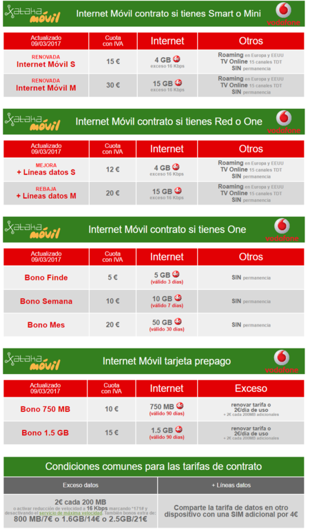 Tarifas Internet Movil Vodafone Para Ordenador Y Tablet