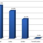 CryptoWall, Locky y Cerber; este es el ramsomware más popular. ¿Cómo evitarlo?