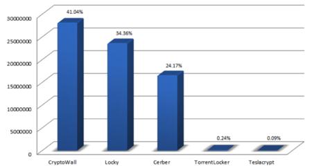 CryptoWall, Locky y Cerber; este es el ransomware más popular. ¿Cómo evitarlo?