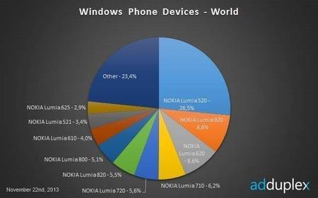 Cuota de mercado Lumia 520
