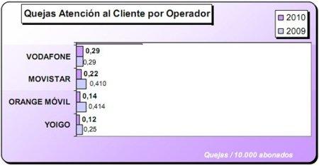 qujas_por_operador.jpg