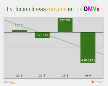 Evolucion Acumulado Anual De Lineas Omvs 2020