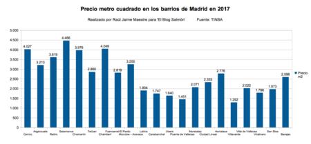 Precios Barrios Madrid