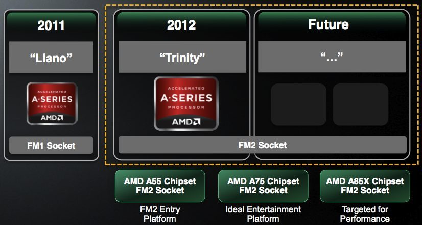 Foto de AMD Fusion 'Trinity' (12/25)