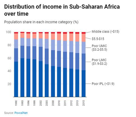 Pobreza Africa