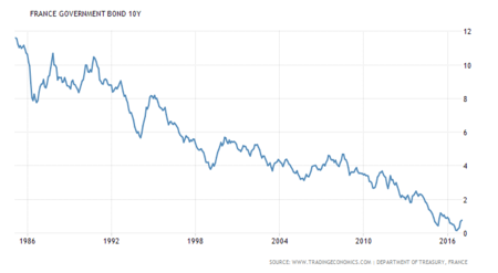 France Government Bond Yield