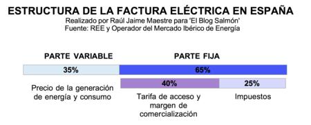 Estructura De La Factura Electrica