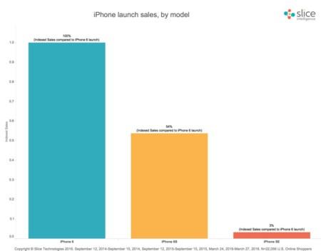 Ventas del iPhone SE en su primer fin de semana