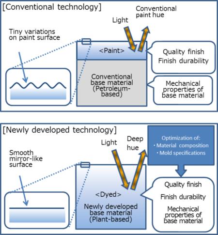 Mazda Biotechmaterial