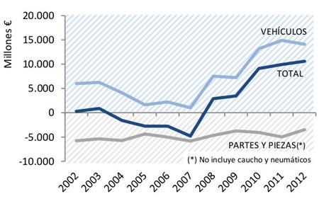 Balanza comercial del sector del Automóvil