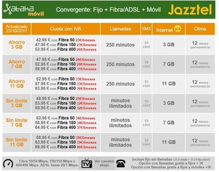 Nueva Oferta Jazztel De Fibra Movil Con Descuentos Wow
