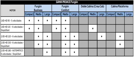 Gama Pro Ace Furgon