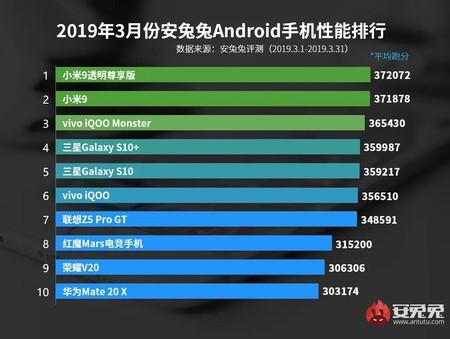 Ranking AnTuTu marzo 2019