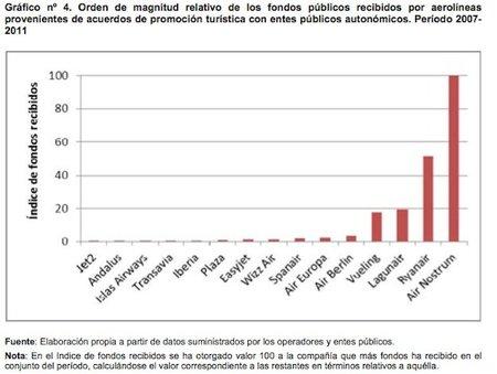 subvenciones-relativas-a-aerolineas.jpg