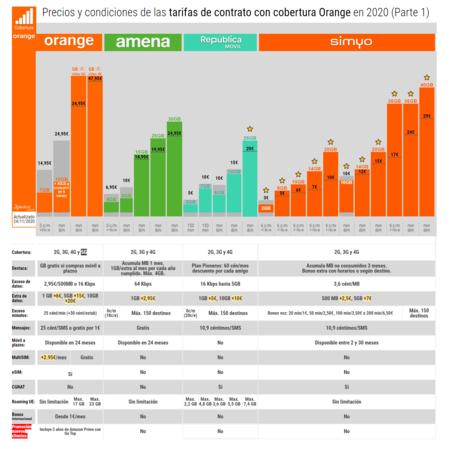 Precios Y Condiciones De Las Tarifas De Contrato Con Cobertura Orange En 2020