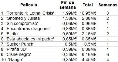 box-office-spain-taquilla-torrente-4-gnomeo-compromiso