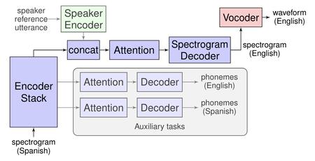 Esquema de funcionamiento de Translatotron
